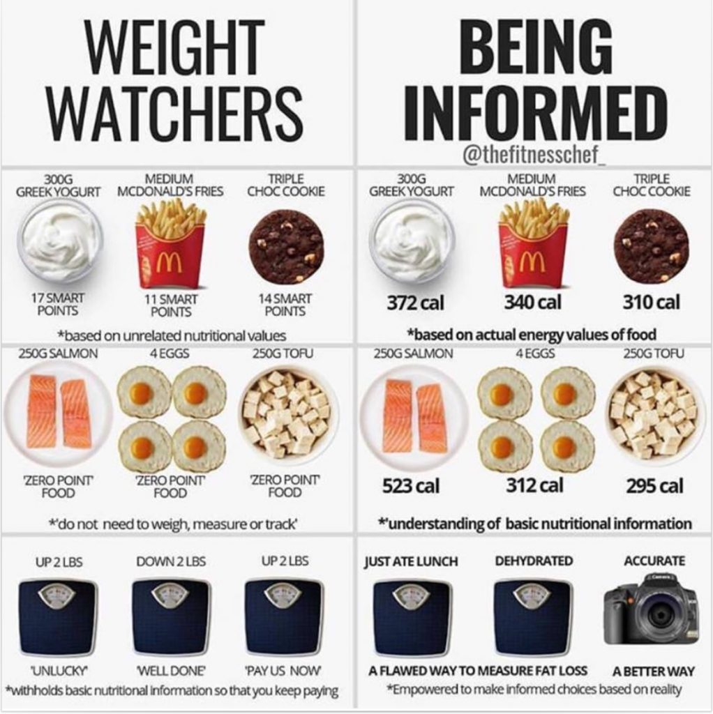 Weight Loss Slimming Clubs